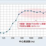 残響室法吸音率データ