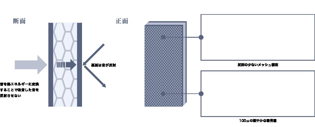 比重の異なる三層構造による広範囲の吸音(100〜10kHz)